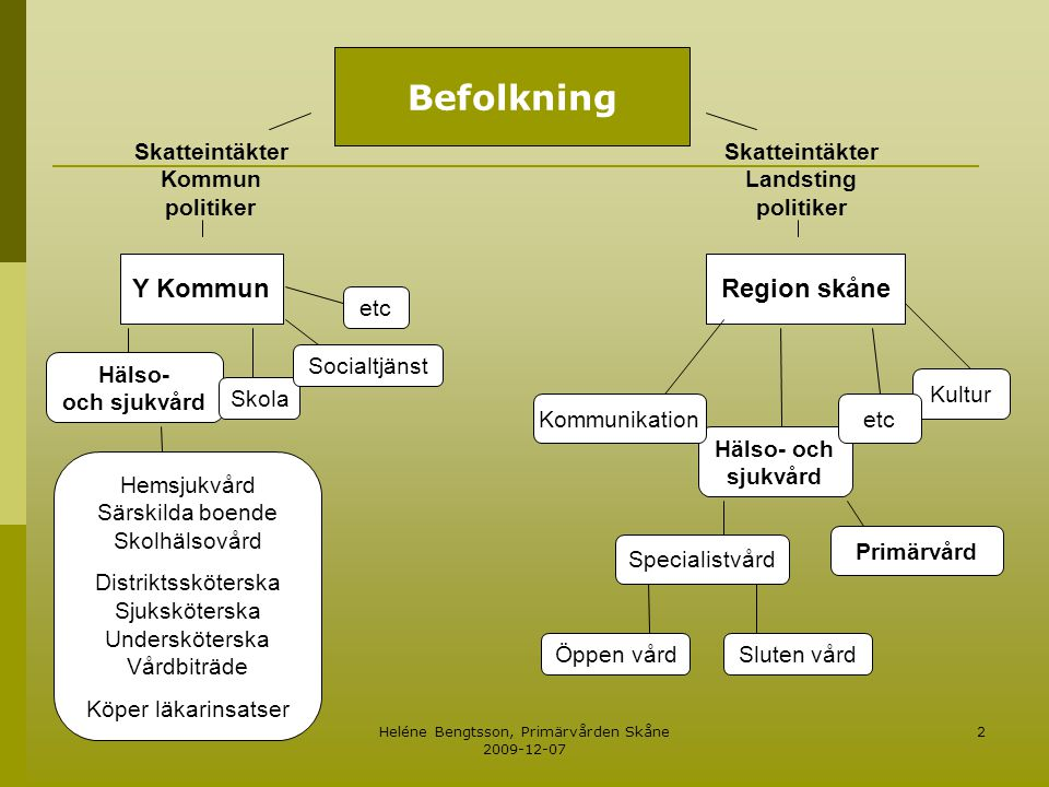 Heléne Bengtsson, Primärvården Skåne 2009-12-07 2 Skatteintäkter Kommun politiker Hälso- och sjukvård Y Kommun Hälso- och sjukvård Skola Socialtjänst