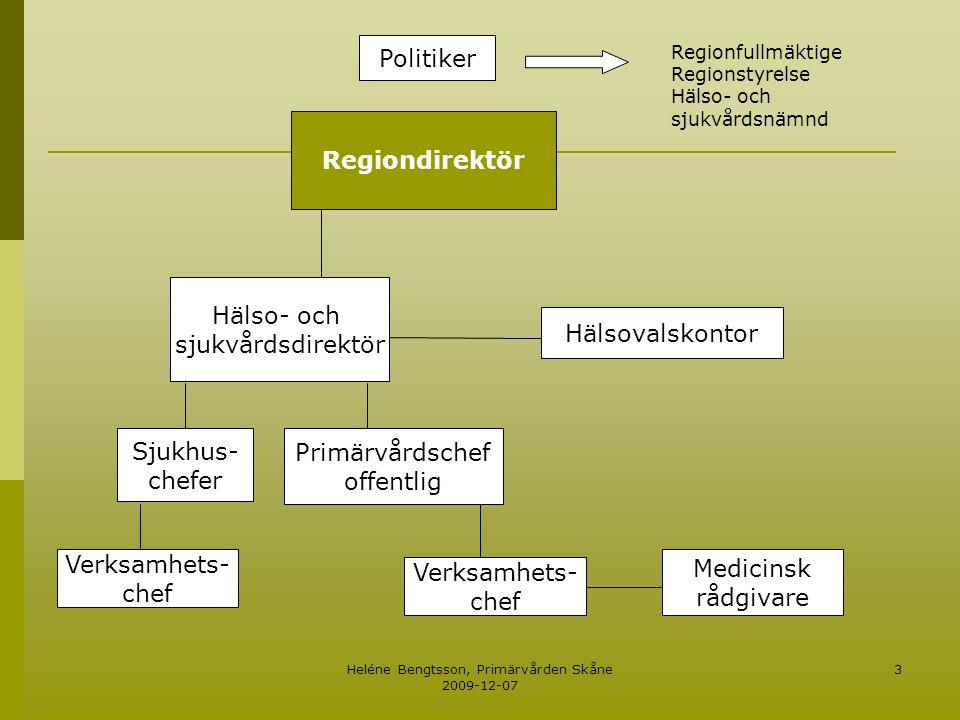 Heléne Bengtsson, Primärvården Skåne 2009-12-07 3 Regiondirektör Hälso- och sjukvårdsdirektör Hälsovalskontor Sjukhus- chefer Primärvårdschef offentli