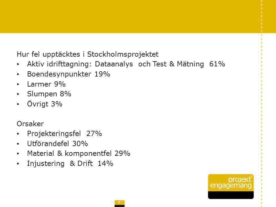 Hur fel upptäcktes i Stockholmsprojektet Aktiv idrifttagning: Dataanalys och Test & Mätning 61% Boendesynpunkter 19% Larmer 9% Slumpen 8% Övrigt 3% Or