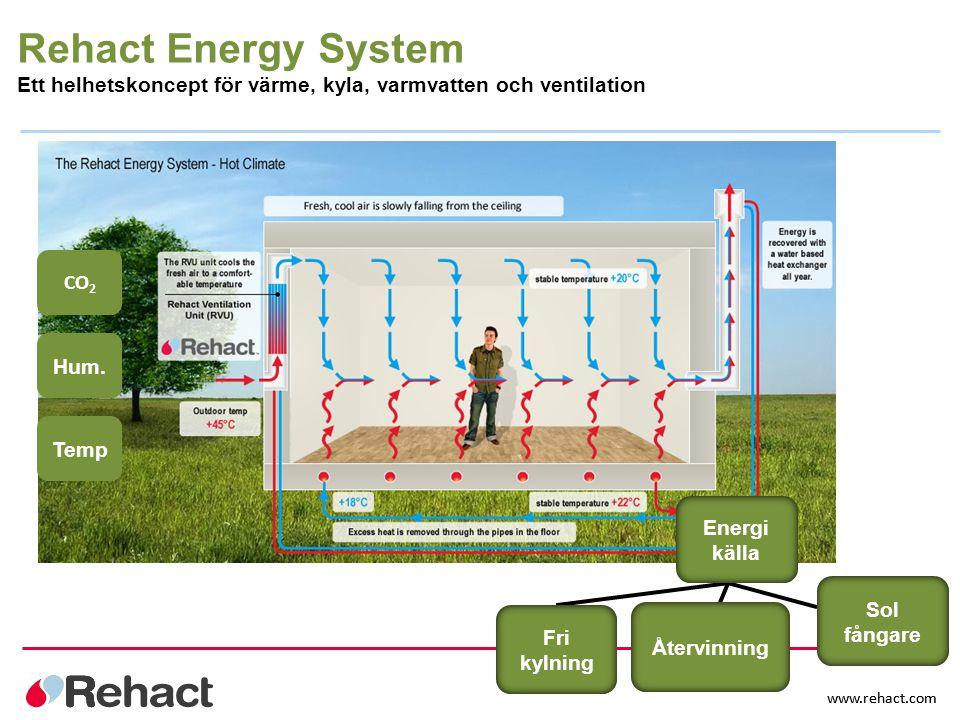 www.rehact.com Rehact Energy System Ett helhetskoncept för värme, kyla, varmvatten och ventilation Återvinning Sol fångare Fri kylning Energi källa Te