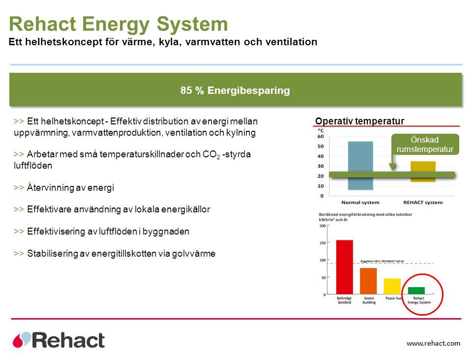 www.rehact.com 85 % Energibesparing >> Ett helhetskoncept - Effektiv distribution av energi mellan uppvärmning, varmvattenproduktion, ventilation och