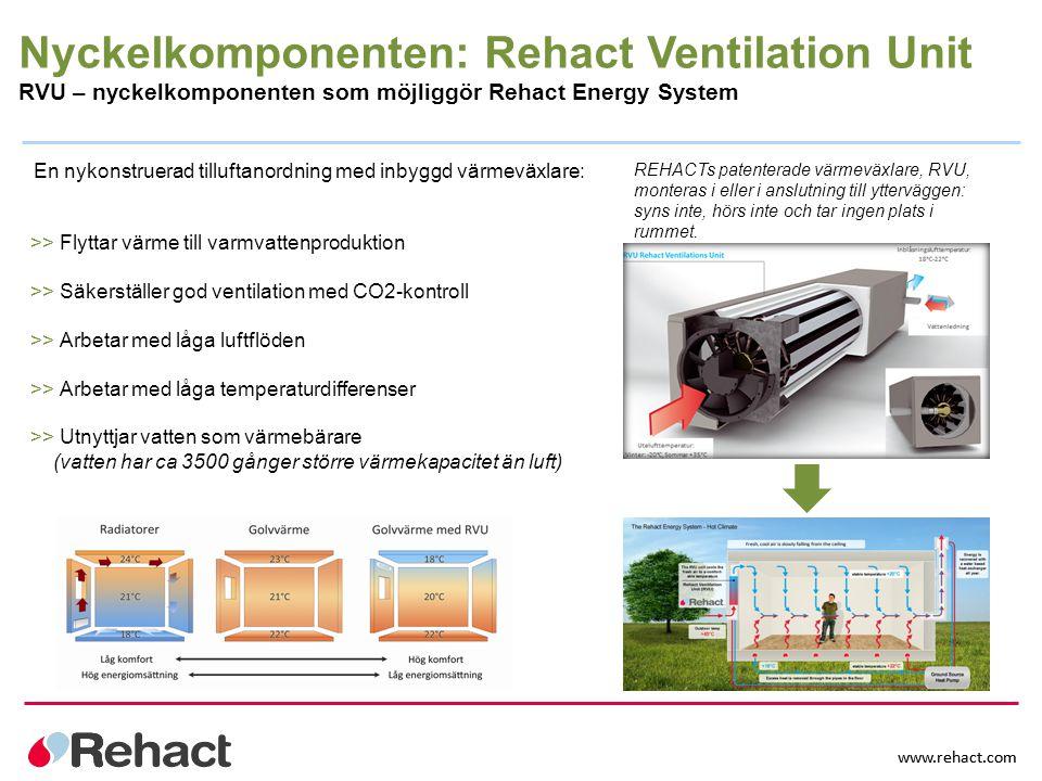 www.rehact.com >> Flyttar värme till varmvattenproduktion >> Säkerställer god ventilation med CO2-kontroll >> Arbetar med låga luftflöden >> Arbetar m