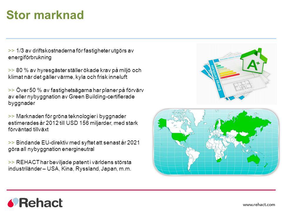www.rehact.com Stor marknad >> 1/3 av driftskostnaderna för fastigheter utgörs av energiförbrukning >> 80 % av hyresgäster ställer ökade krav på miljö