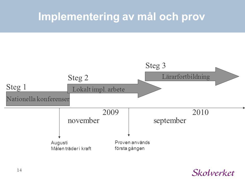 14 Nationella konferenser Implementering av mål och prov Lokalt impl. arbete november Lärarfortbildning 2009 september 2010 Steg 1 Steg 2 Steg 3 Augus