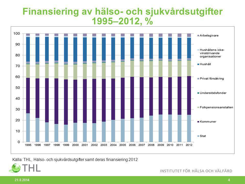 Finansiering av hälso- och sjukvårdsutgifter 1995–2012, % 21.8.2014 4 Källa: THL, Hälso- och sjukvårdsutgifter samt deras finansiering 2012