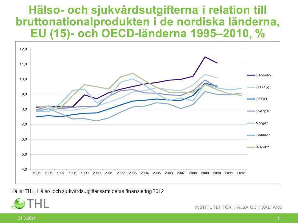Hälso- och sjukvårdsutgifterna i relation till bruttonationalprodukten i de nordiska länderna, EU (15)- och OECD-länderna 1995–2010, % 21.8.2014 5 Källa: THL, Hälso- och sjukvårdsutgifter samt deras finansiering 2012