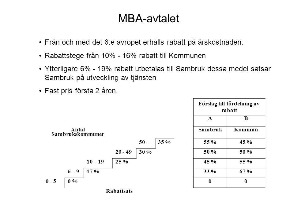 Analys av olika affärsmodeller - Köp av standardprodukt - Egen utveckling (styrd via Sambruk) - Finansieringsformer