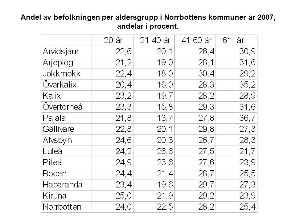 Andel av befolkningen per åldersgrupp i Norrbottens kommuner år 2007, andelar i procent.