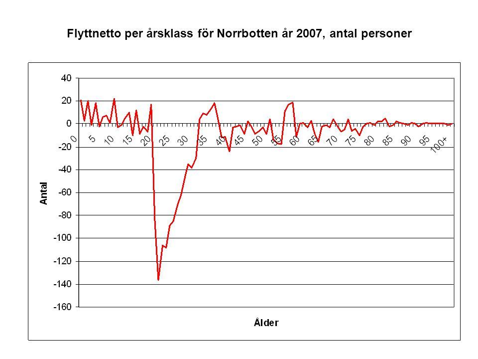 Flyttnetto per årsklass för Norrbotten år 2007, antal personer