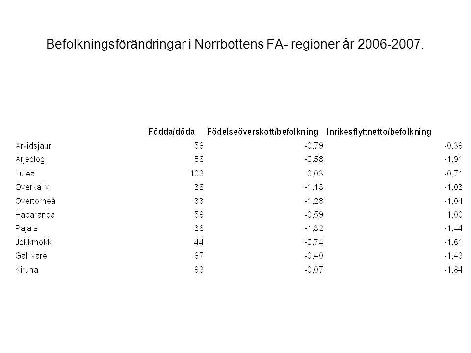 Befolkningsförändringar i Norrbottens FA- regioner år 2006-2007.