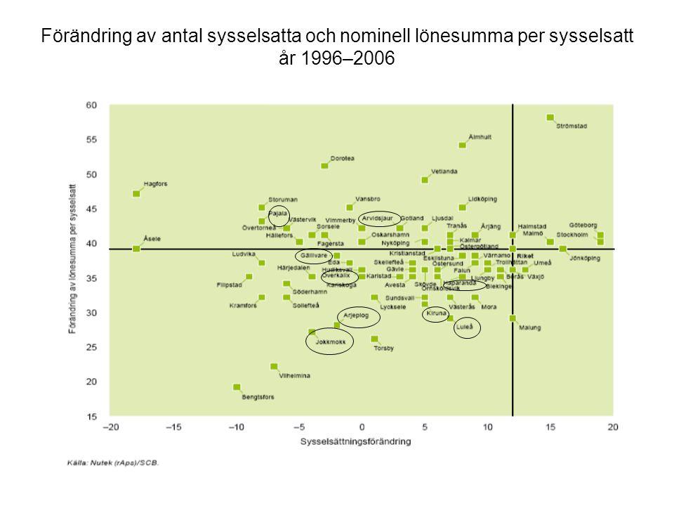 Förändring av antal sysselsatta och nominell lönesumma per sysselsatt år 1996–2006