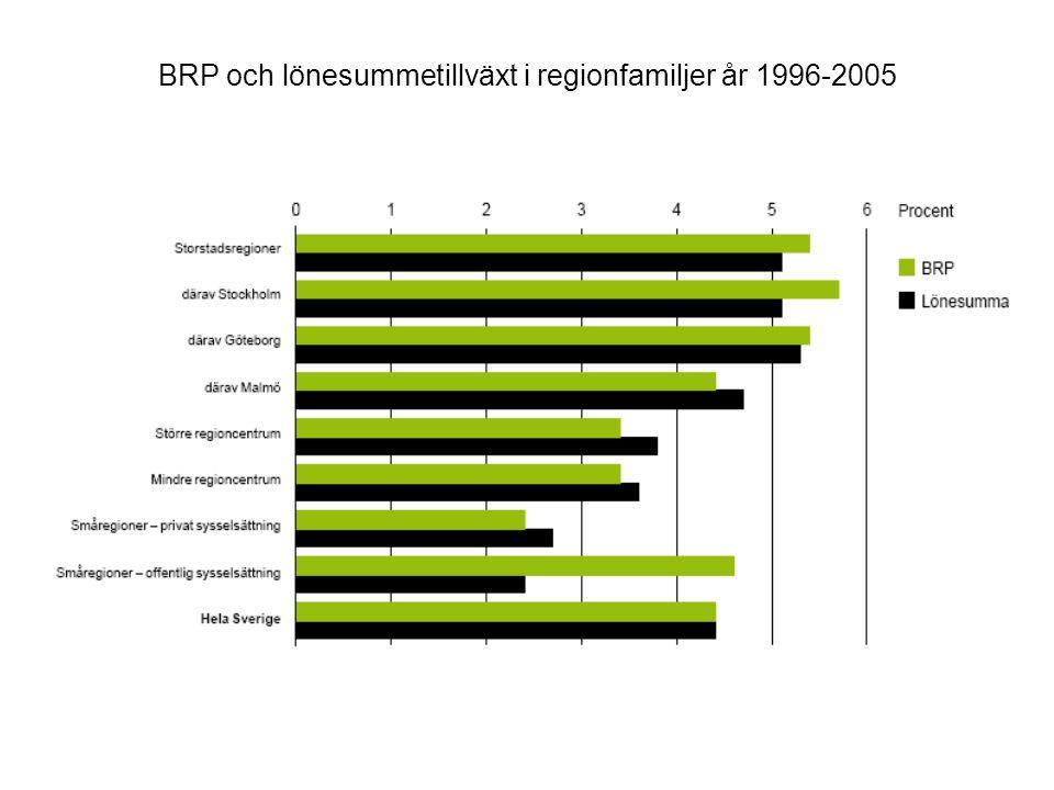 BRP och lönesummetillväxt i regionfamiljer år 1996-2005