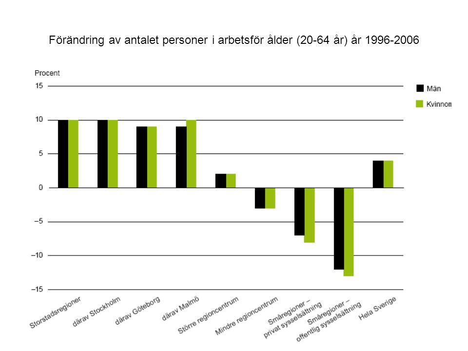 Förändring av antalet personer i arbetsför ålder (20-64 år) år 1996-2006