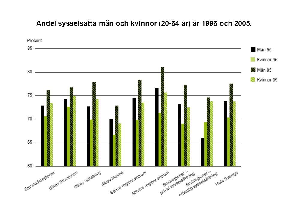 Andel sysselsatta män och kvinnor (20-64 år) år 1996 och 2005.