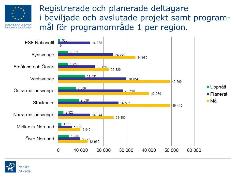 Registrerade och planerade deltagare i beviljade och avslutade projekt samt program- mål för programområde 1 per region.