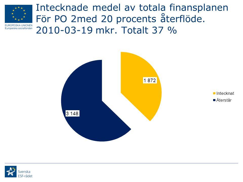 Intecknade medel av totala finansplanen För PO 2med 20 procents återflöde. 2010-03-19 mkr. Totalt 37 %