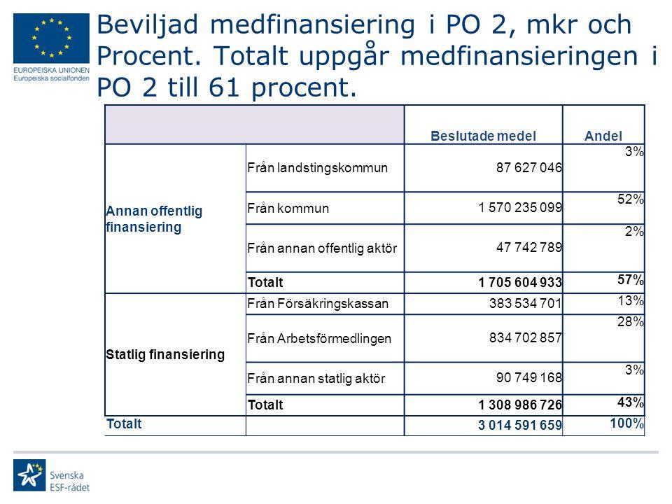Beviljad medfinansiering i PO 2, mkr och Procent. Totalt uppgår medfinansieringen i PO 2 till 61 procent. Beslutade medelAndel Annan offentlig finansi