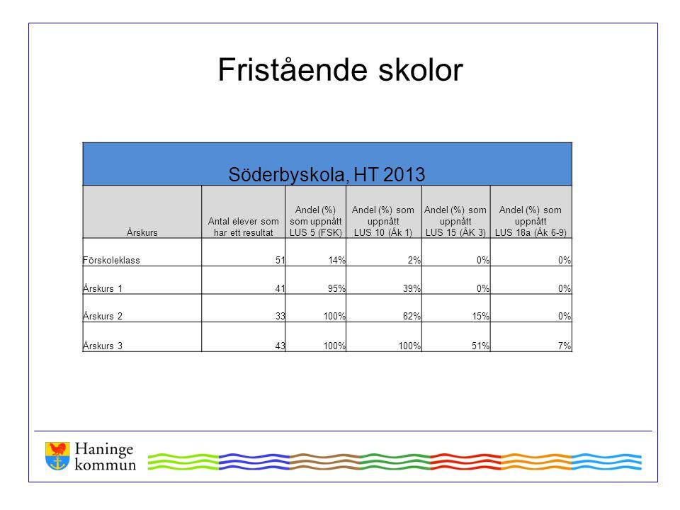 Söderbyskola, HT 2013 Årskurs Antal elever som har ett resultat Andel (%) som uppnått LUS 5 (FSK) Andel (%) som uppnått LUS 10 (Åk 1) Andel (%) som up