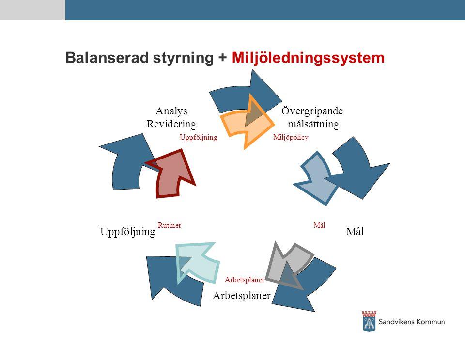 Balanserad styrning + Miljöledningssystem
