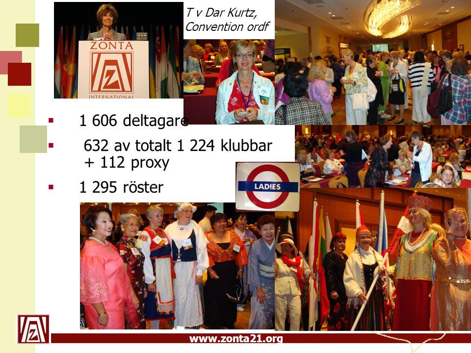 www.zonta21.org  1 606 deltagare  632 av totalt 1 224 klubbar + 112 proxy  1 295 röster T v Dar Kurtz, Convention ordf