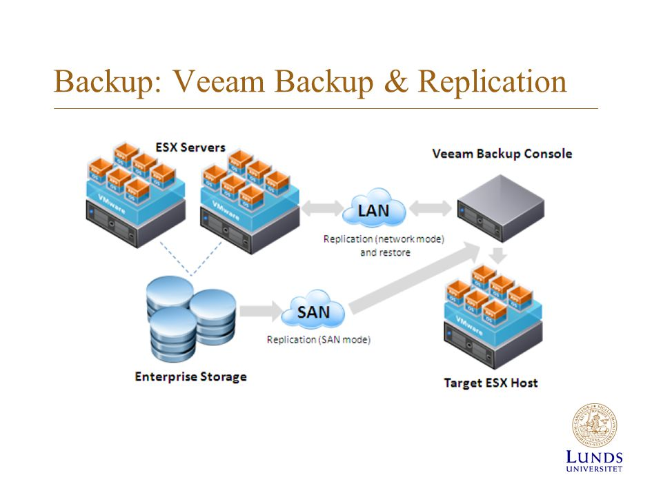 Backup: Veeam Backup & Replication