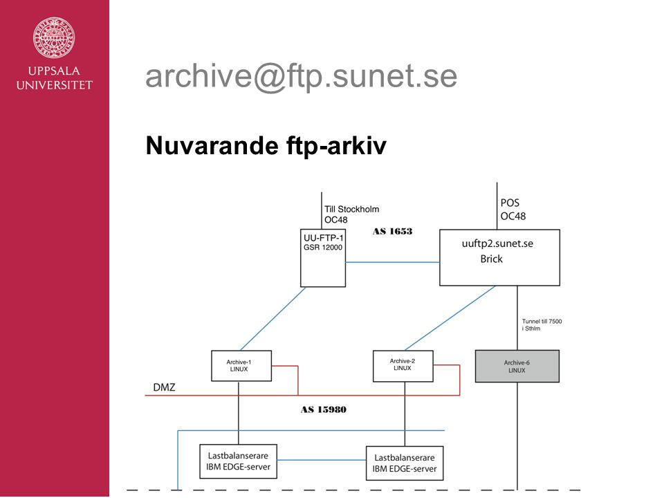archive@ftp.sunet.se Nuvarande ftp-arkiv