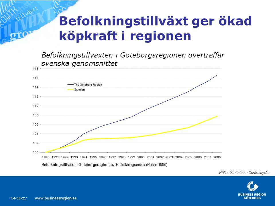 14-08-21 www.businessregion.se Befolkningstillväxt ger ökad köpkraft i regionen Källa: Statistiska Centralbyrån Befolkningstillväxt i Göteborgsregionen, Befolkningsindex (Basår 1990) Befolkningstillväxten i Göteborgsregionen överträffar svenska genomsnittet
