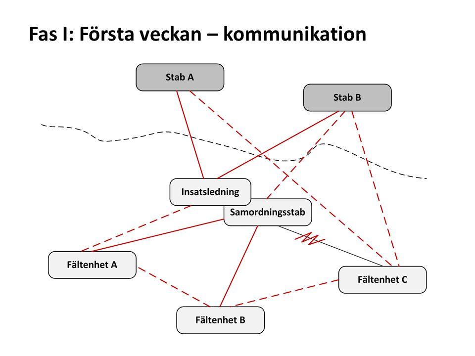 Fas I: Första veckan Situationsanpassningar & hög dynamik leder till sämre förståelse av insatsorganisationen.