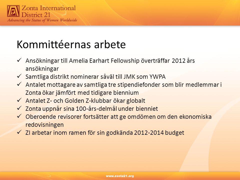 Ansökningar till Amelia Earhart Fellowship överträffar 2012 års ansökningar Samtliga distrikt nominerar såväl till JMK som YWPA Antalet mottagare av s