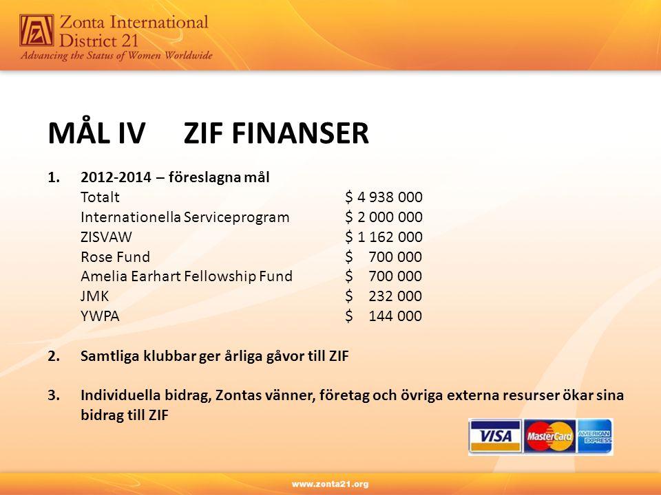 MÅL IV ZIF FINANSER 1.2012-2014 – föreslagna mål Totalt $ 4 938 000 Internationella Serviceprogram $ 2 000 000 ZISVAW $ 1 162 000 Rose Fund $ 700 000