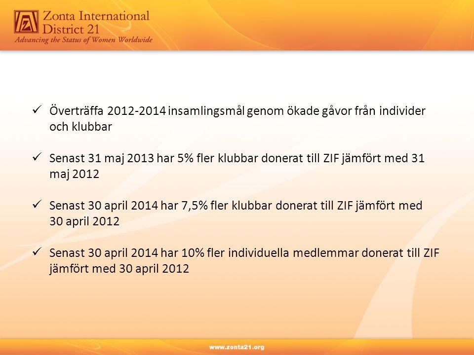 Överträffa 2012-2014 insamlingsmål genom ökade gåvor från individer och klubbar Senast 31 maj 2013 har 5% fler klubbar donerat till ZIF jämfört med 31