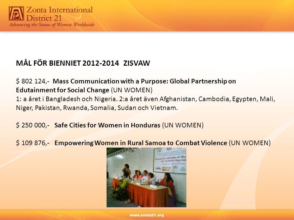 MÅL FÖR BIENNIET 2012-2014 ZISVAW $ 802 124,- Mass Communication with a Purpose: Global Partnership on Edutainment for Social Change (UN WOMEN) 1: a å