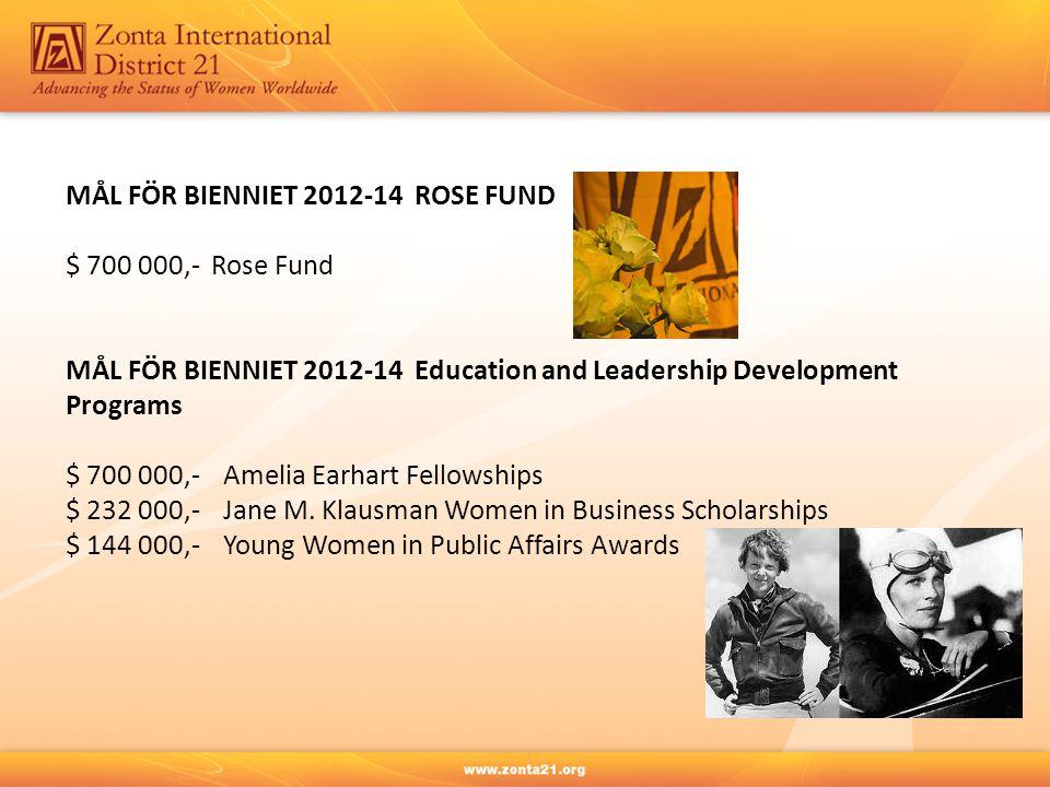 MÅL FÖR BIENNIET 2012-14 ROSE FUND $ 700 000,- Rose Fund MÅL FÖR BIENNIET 2012-14 Education and Leadership Development Programs $ 700 000,-Amelia Earh