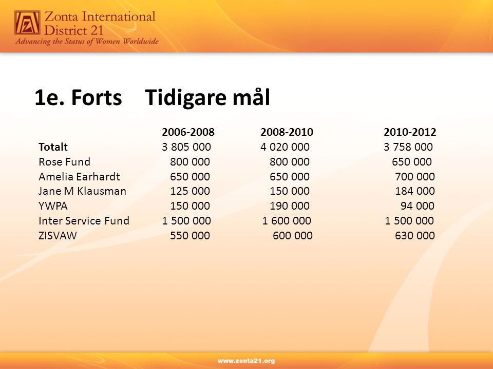 1e. Forts Tidigare mål 2006-2008 2008-2010 2010-2012 Totalt 3 805 000 4 020 000 3 758 000 Rose Fund 800 000 800 000 650 000 Amelia Earhardt 650 000 65