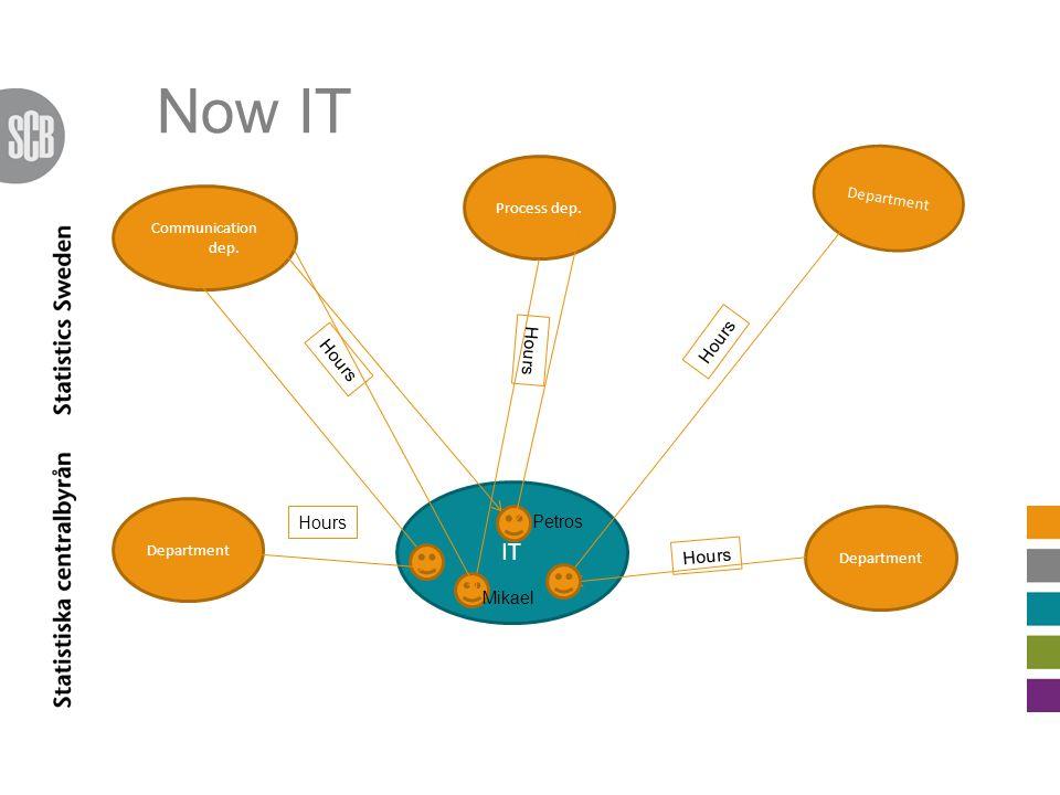 Now IT Communication dep. Department Process dep. IT Hours Petros Mikael