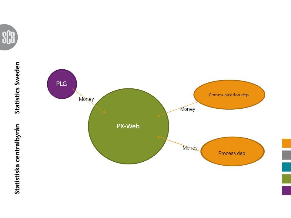 PX-Web Communication dep. Process dep. Money PLG Money