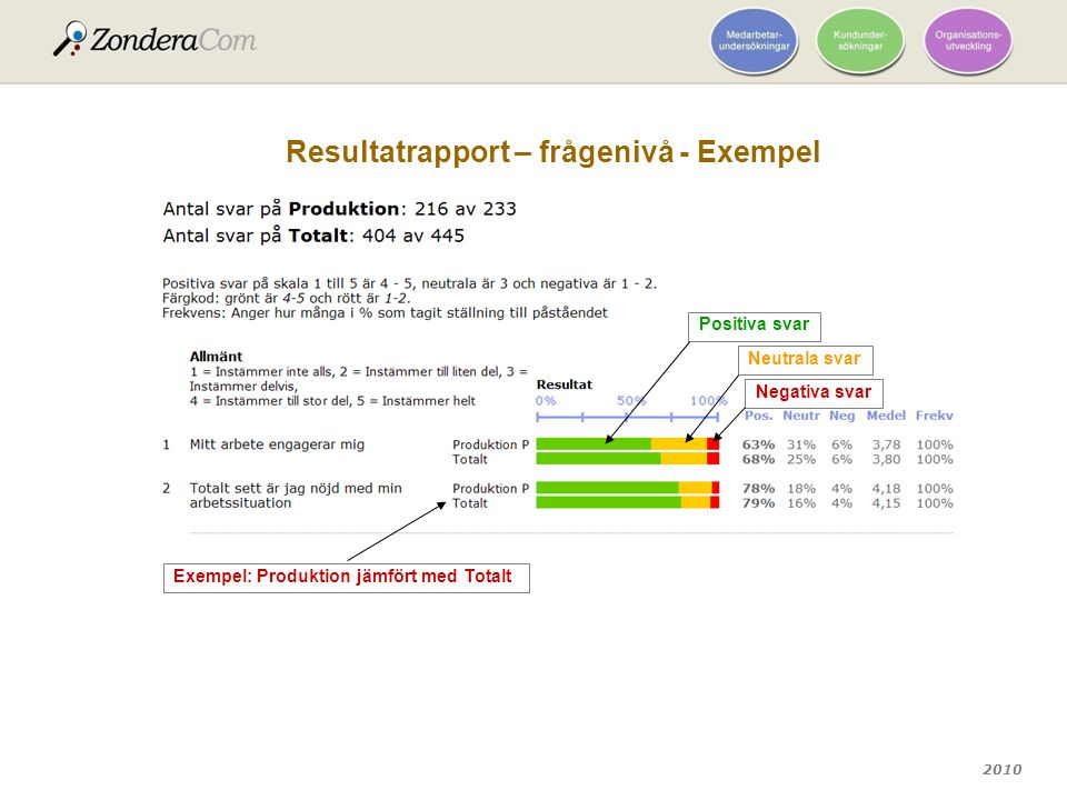 2010 Resultatrapport – frågenivå - Exempel Exempel: Produktion jämfört med Totalt Positiva svar Negativa svar Neutrala svar