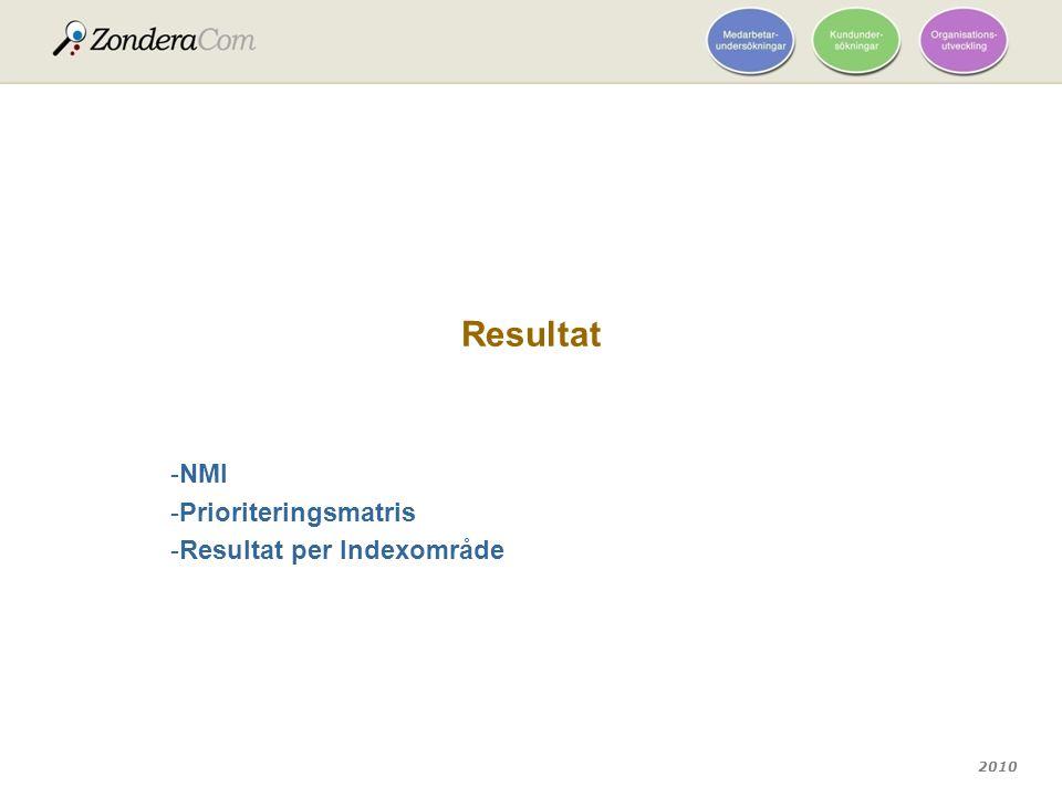 2010 Resultat -NMI -Prioriteringsmatris -Resultat per Indexområde