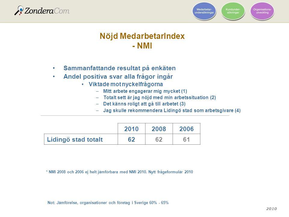 2010 Nöjd MedarbetarIndex - NMI 201020082006 Lidingö stad totalt62 61 Sammanfattande resultat på enkäten Andel positiva svar alla frågor ingår Viktade