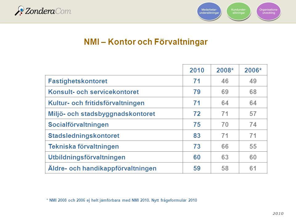 2010 NMI – Kontor och Förvaltningar 20102008*2006* Fastighetskontoret714649 Konsult- och servicekontoret796968 Kultur- och fritidsförvaltningen7164 Mi