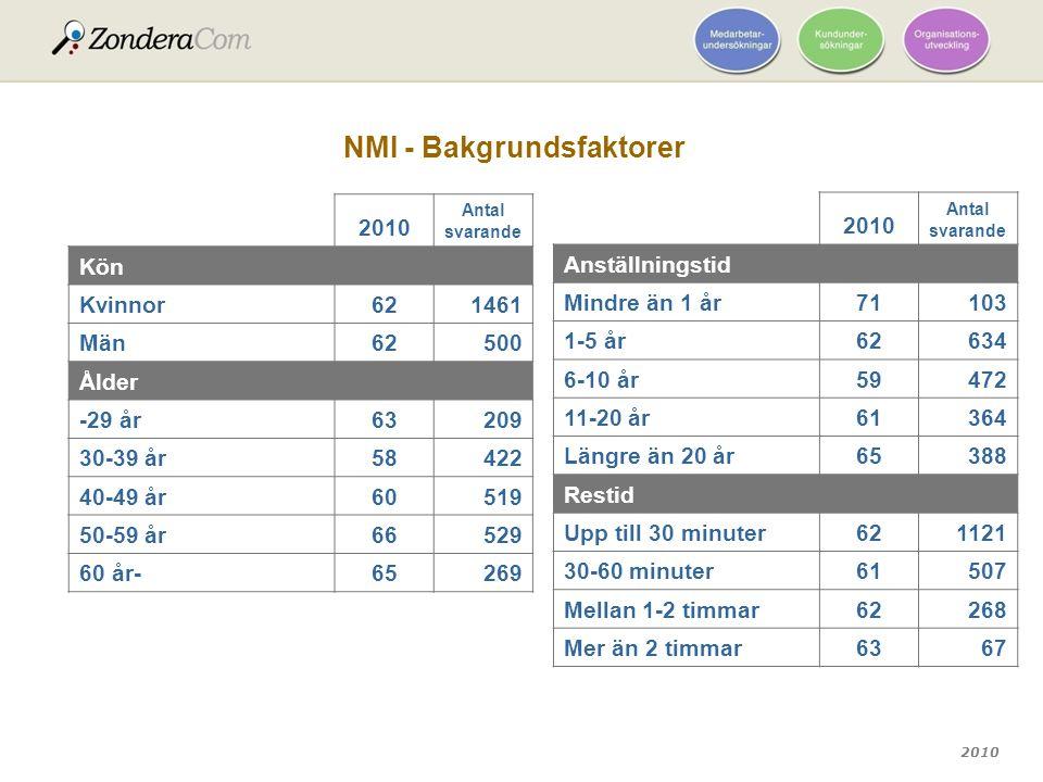 2010 NMI - Bakgrundsfaktorer 2010 Antal svarande Kön Kvinnor621461 Män62500 Ålder -29 år63209 30-39 år58422 40-49 år60519 50-59 år66529 60 år-65269 20