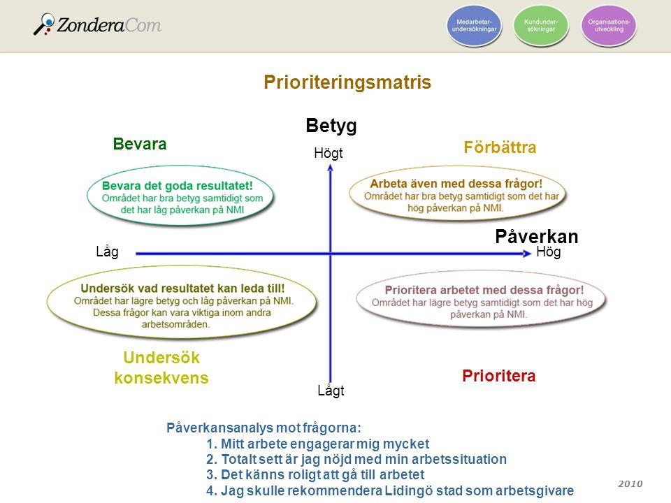 2010 Prioriteringsmatris Betyg Lågt Högt Påverkan Hög Låg Prioritera Förbättra Undersök konsekvens Bevara Påverkansanalys mot frågorna: 1. Mitt arbete