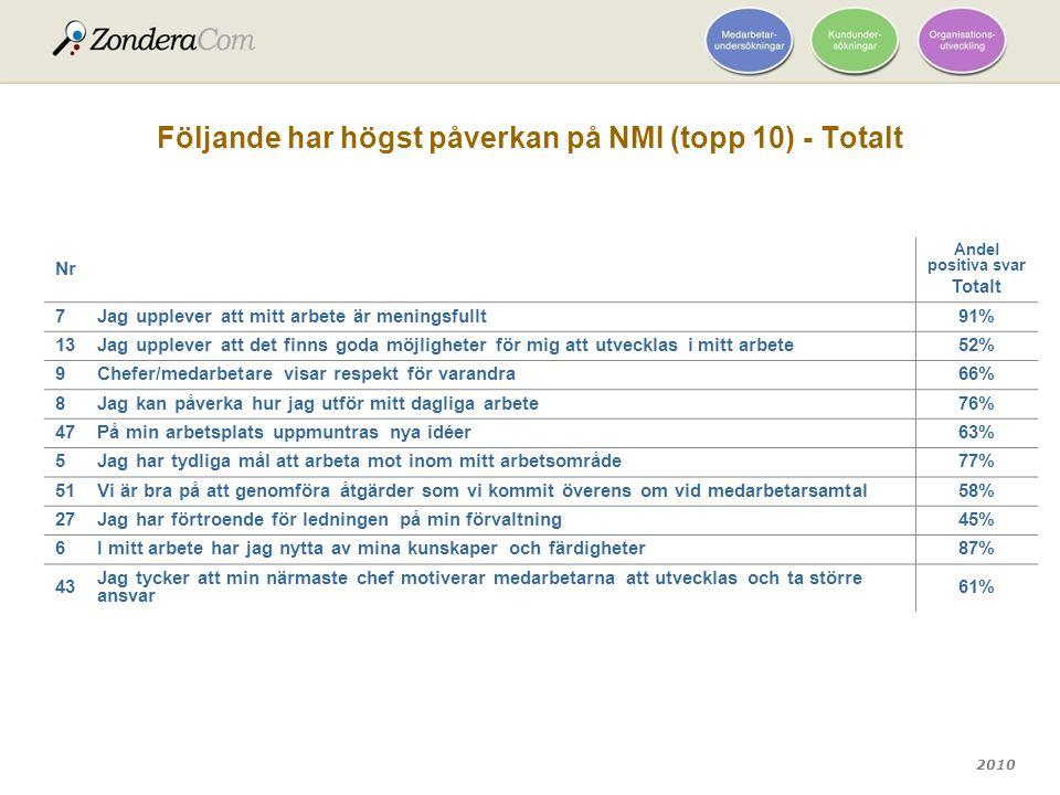 2010 Följande har högst påverkan på NMI (topp 10) - Totalt Nr Andel positiva svar Totalt 7Jag upplever att mitt arbete är meningsfullt91% 13Jag upplev