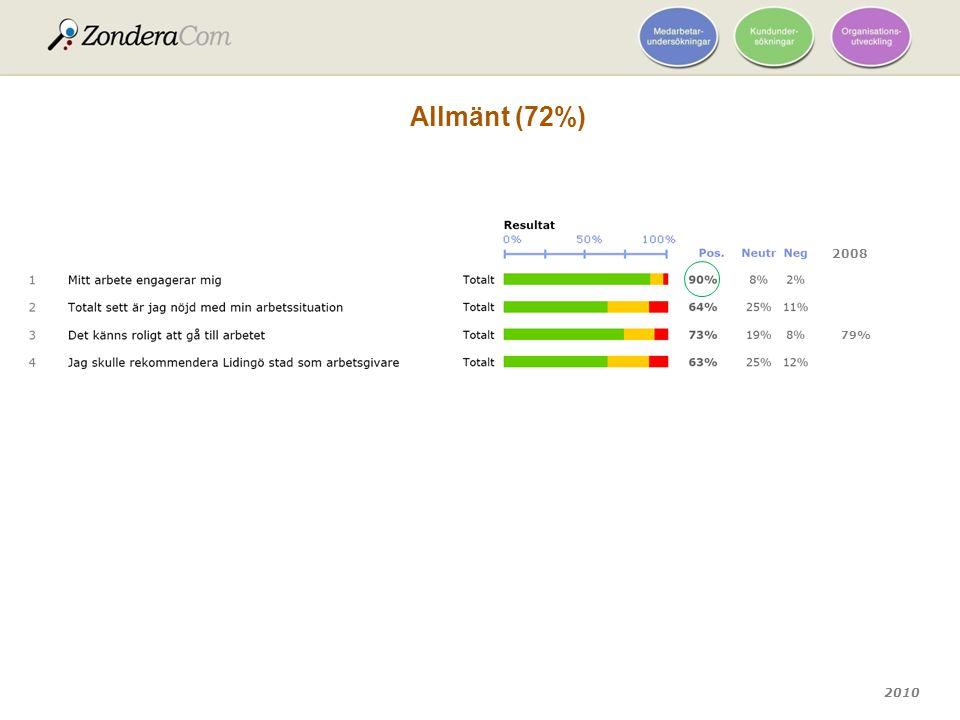 2010 Allmänt (72%) 2008 79%