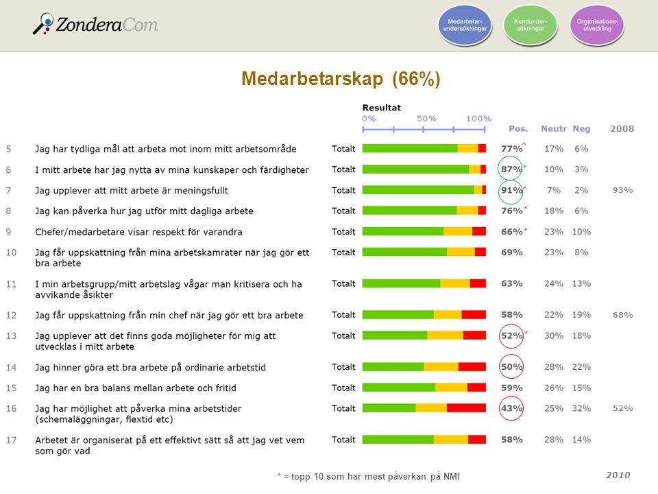 2010 * = topp 10 som har mest påverkan på NMI Medarbetarskap (66%) 2008 93% 68% 52% * * * * * *