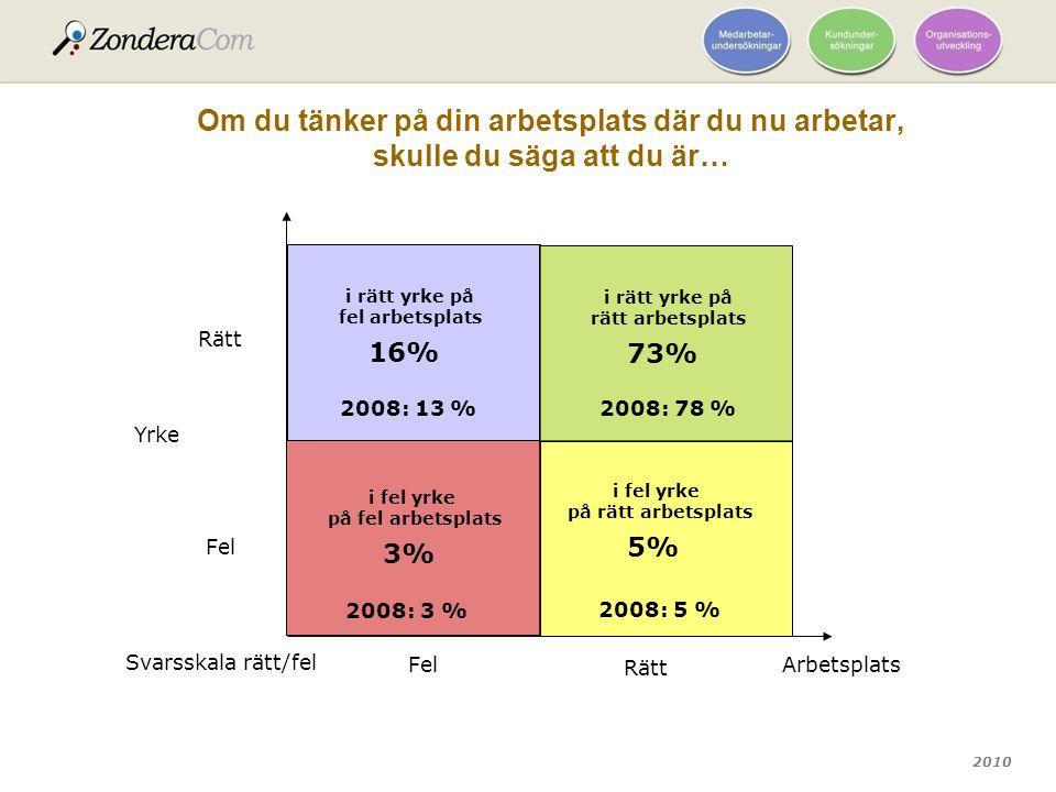 2010 Om du tänker på din arbetsplats där du nu arbetar, skulle du säga att du är… i rätt yrke på fel arbetsplats 16% Yrke Arbetsplats Fel Rätt Svarssk
