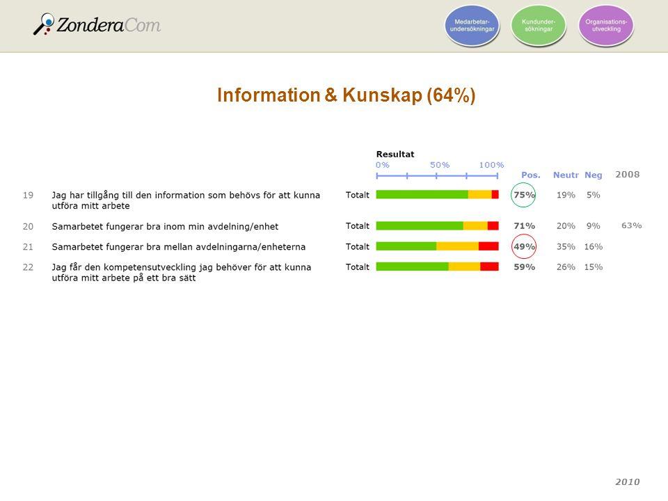 2010 Information & Kunskap (64%) 2008 63%