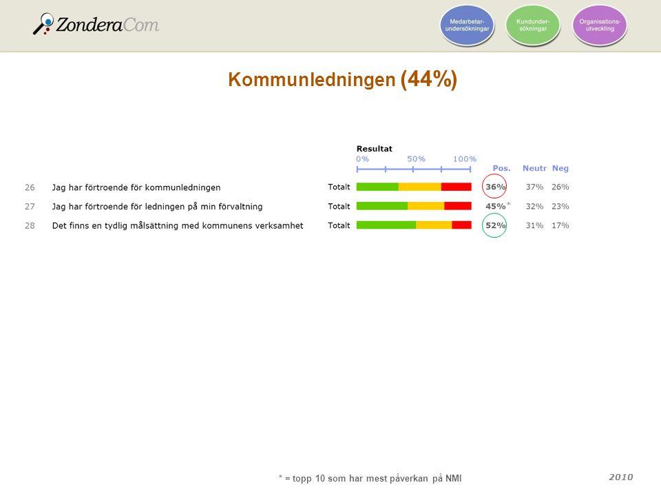 2010 Kommunledningen (44%) * * = topp 10 som har mest påverkan på NMI