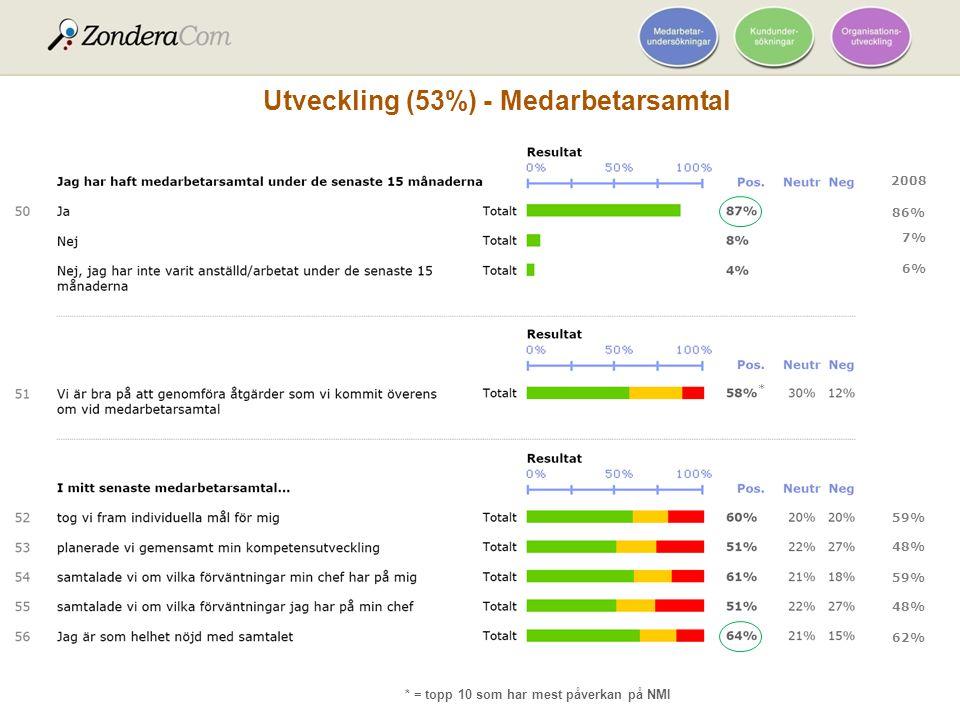 2010 * = topp 10 som har mest påverkan på NMI Utveckling (53%) - Medarbetarsamtal 2008 * * 59% 48% 59% 48% 62% 86% 7% 6% *