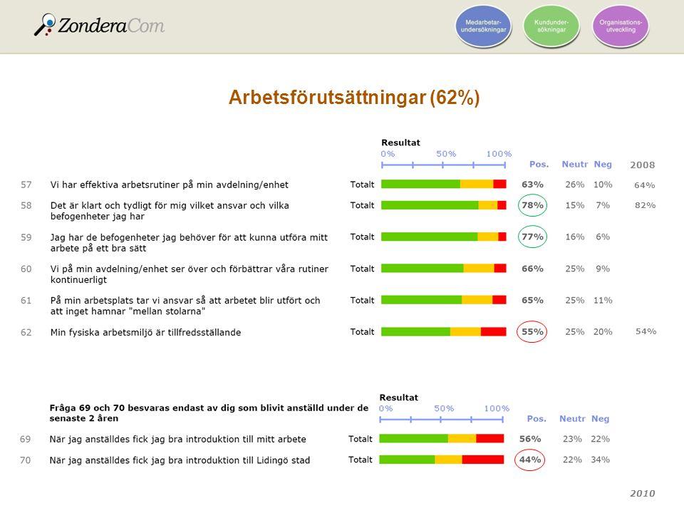 2010 Arbetsförutsättningar (62%) 2008 64% 82% 54%